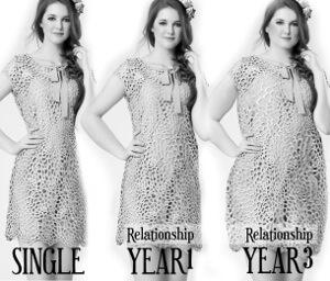 Het verschil in gewicht naar hoe langer de relatie is.