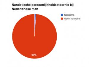 Narcistische persoonlijkheidsstoornis nederlandse man grafiek diagram