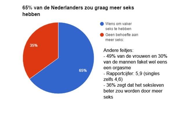 Nederland is niet tevreden met de seks