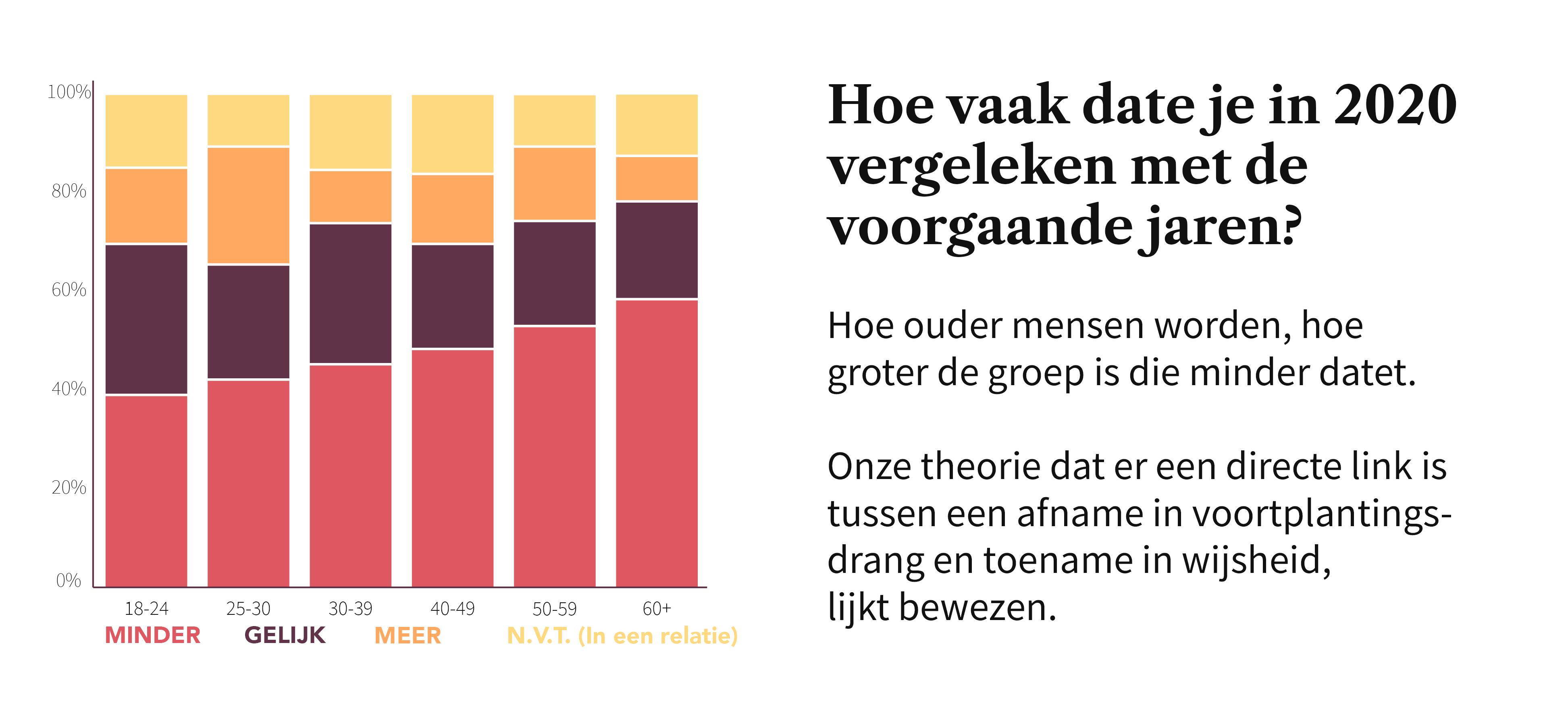 Hoe vaak daten mensen in 2020 vergeleken met voorgaande jaren Ongeveer de helft datet minder met corona.