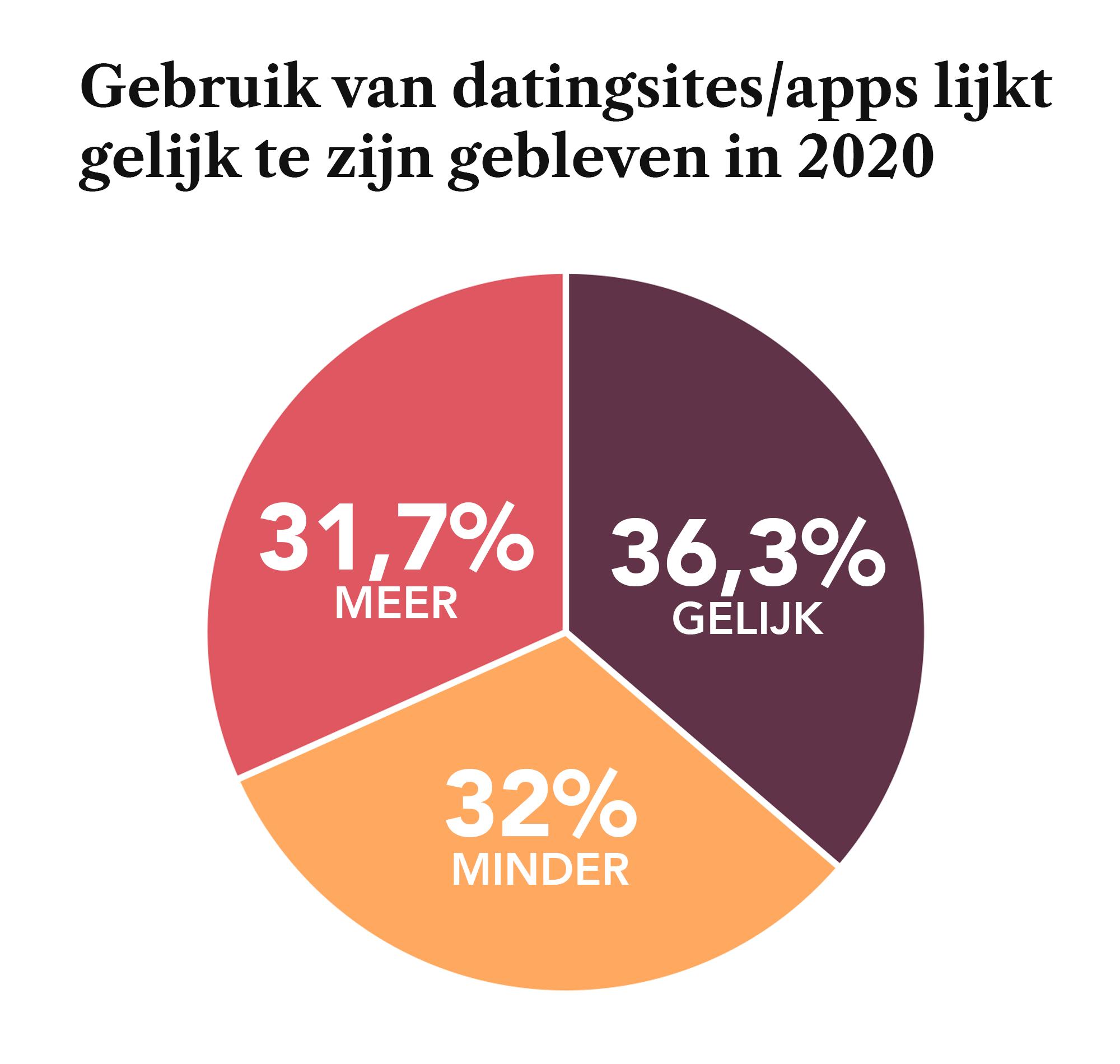 Gebruik van datingsites en apps lijkt gelijk te zijn gebleven