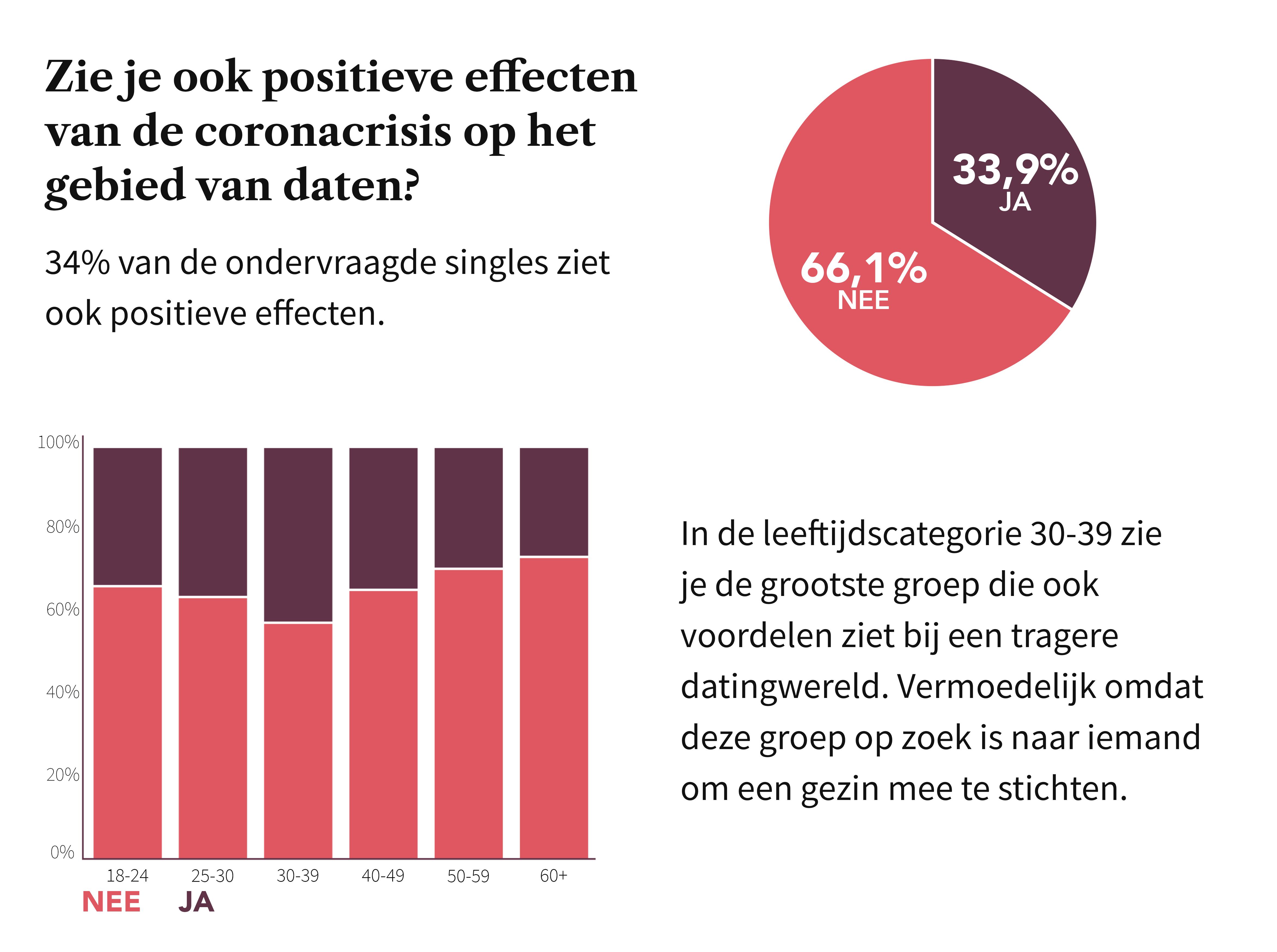 34% van de singles zien ook positieve effecten van de coronacrises op daten. Vooral dertigers.