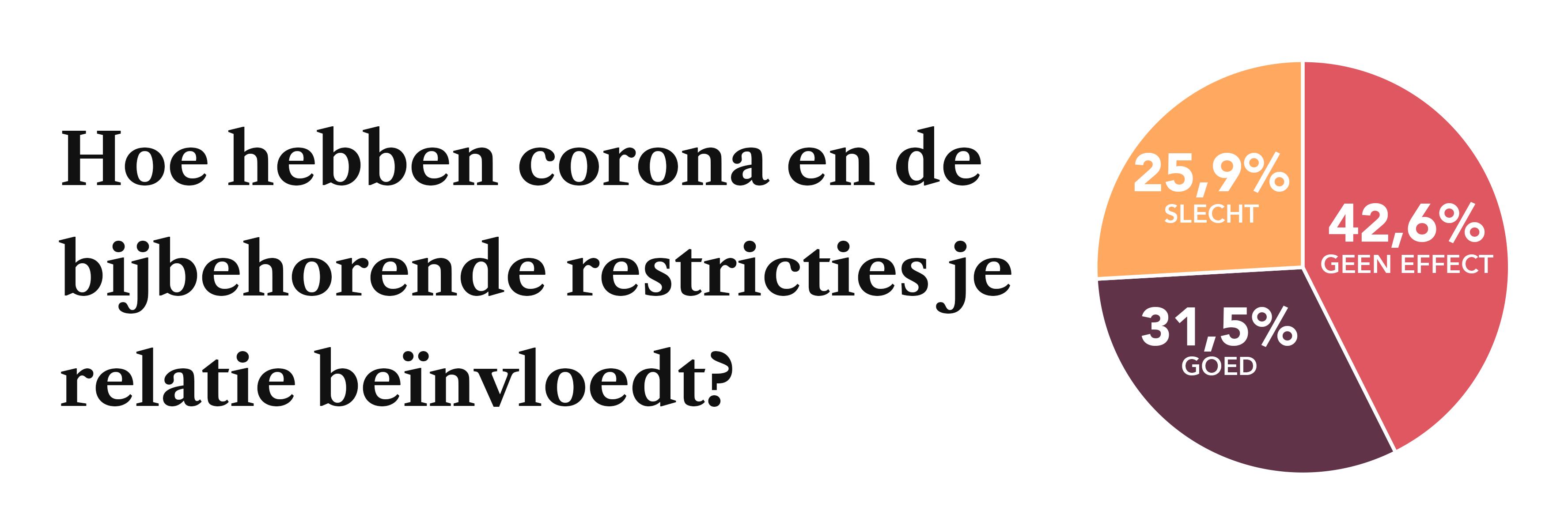 26% van de koppels geeft aan dat corona en lockdowns hun relatie slechter hebben gemaakt. 32% beter en 42% geen effect.